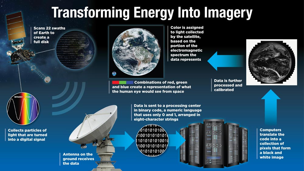 Process for translating satellite data into imagery. Credit: NOAA