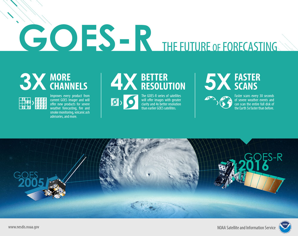 GOES-R The Future of Forecasting