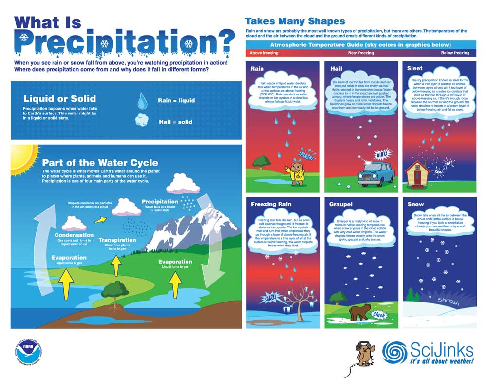 What is Precipitation? Poster