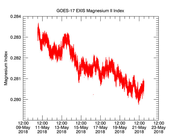 The First Data from its EXIS Instrument