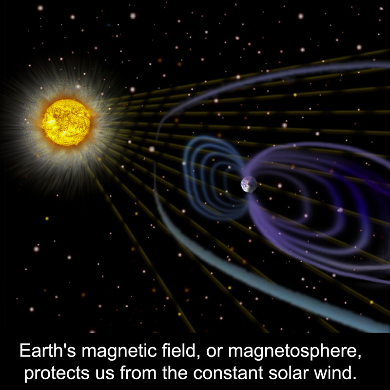 Earth's magnetic field, or magnetosphere, protects us from the constant solar wind