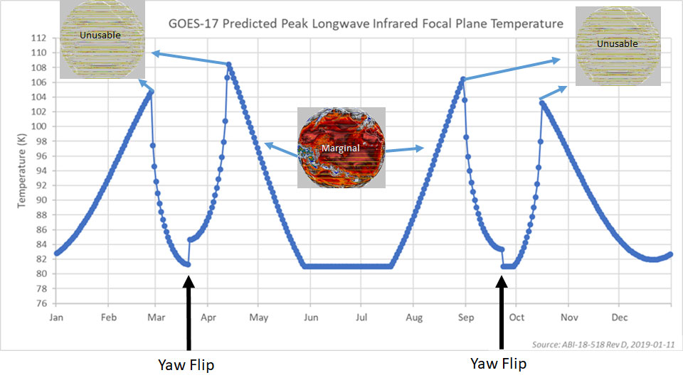The 2019 prediction for peak longwave infrared focal plane temperature