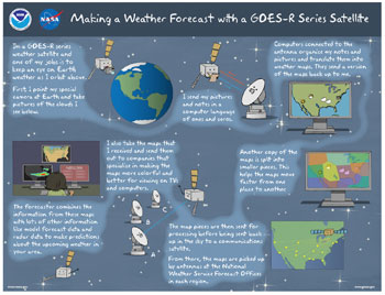 Making a Weather Forecast with GOES-R