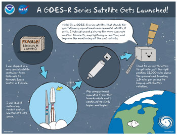 GOES-R Gets Launched