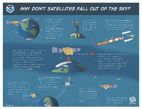 Why don't satellites fall out of the sky?