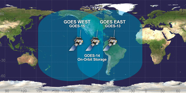 The GOES satellites operate from two primary locations. GOES East is located at 75° W and provides most of the U.S. weather information. GOES West is located at 135°W over the Pacific Ocean. Additionally, GOES South at 60°W provides coverage of South America.