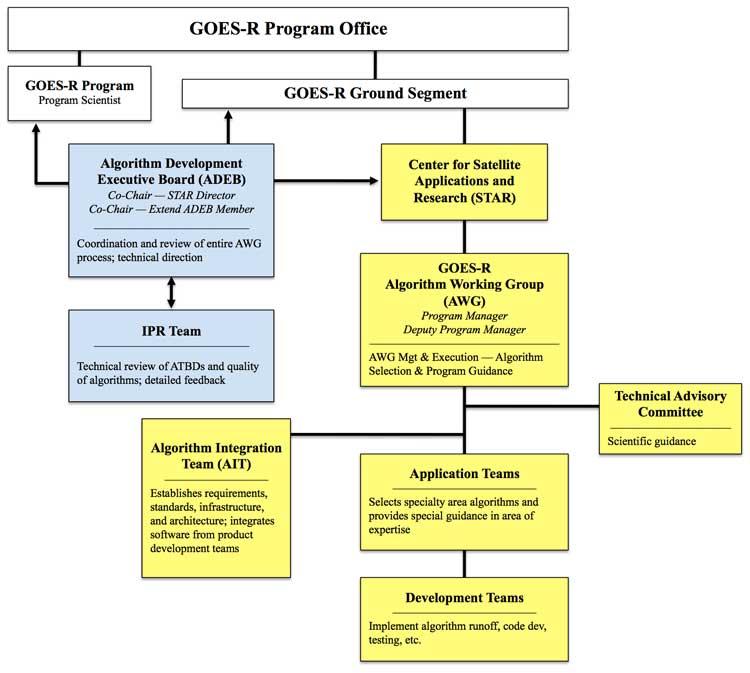 Arrl amateur radio emergency communications course